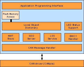 CANopen bootloader protocol stack